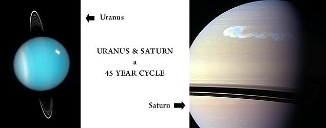 saturn uranus