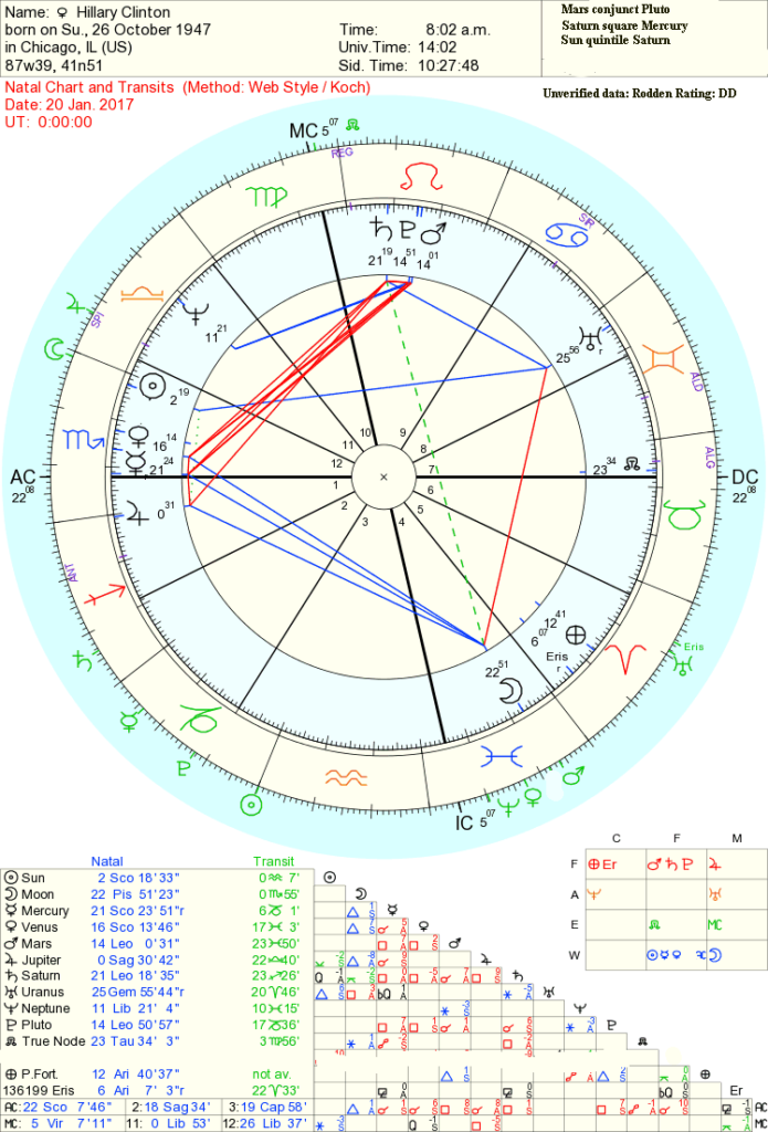 Astrology of the 2016 presidential election
