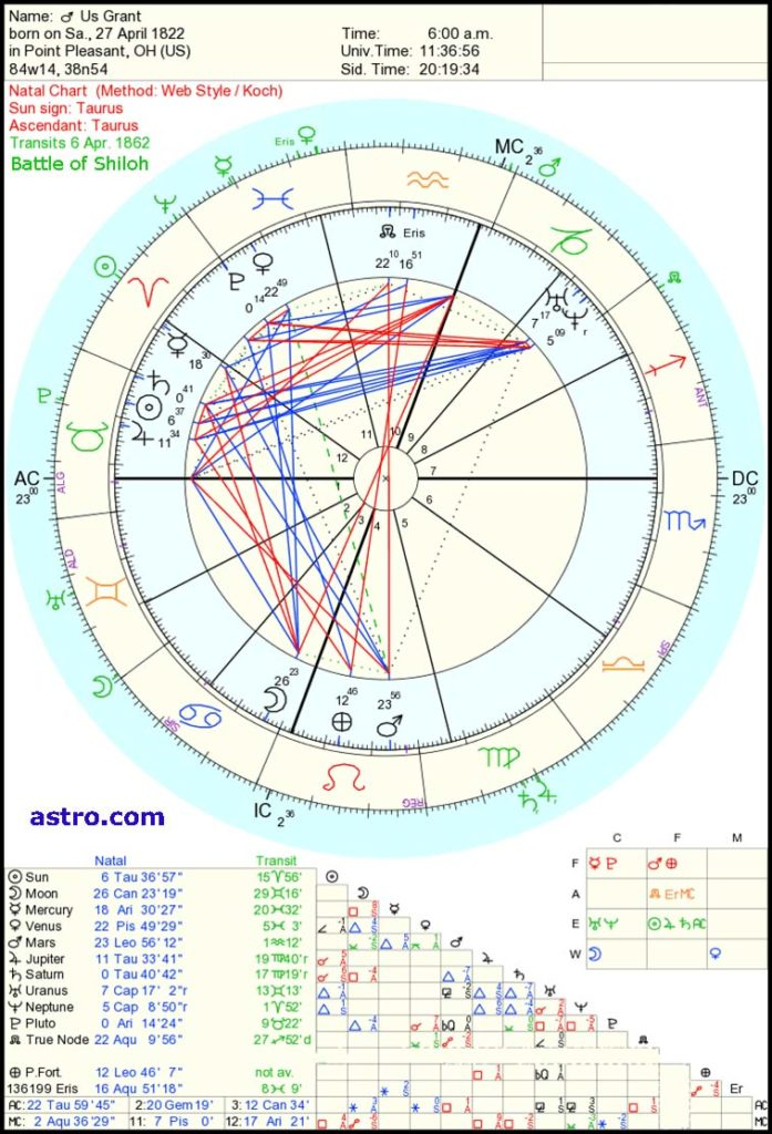 Ulysses S Grant astrology
