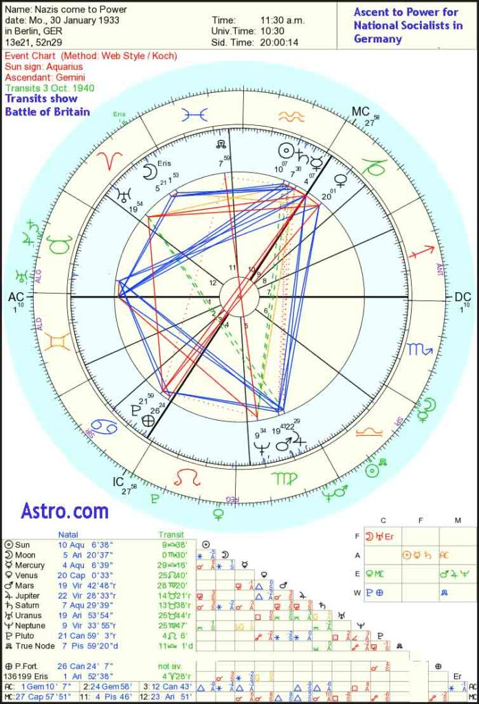 astrological cycles