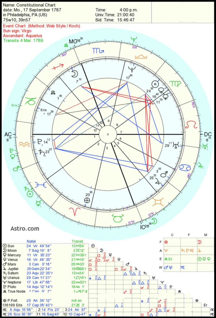 usa astrology chart