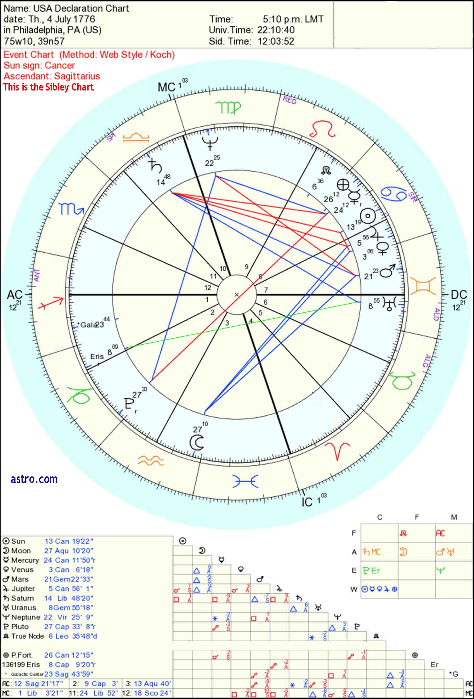 horoscope of George Washington