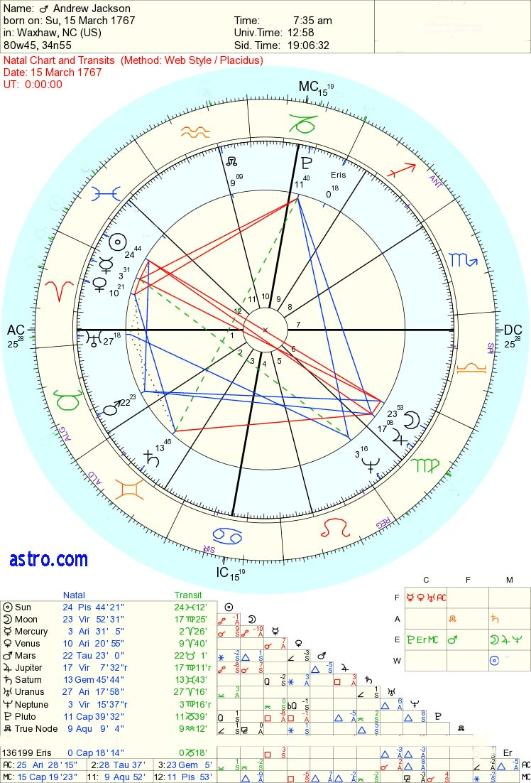a jupiter archetype andrew jackson horoscope his astrology 2017 Moon Phase Chart andrew jackson a jupiter archetype andrew jackson chart