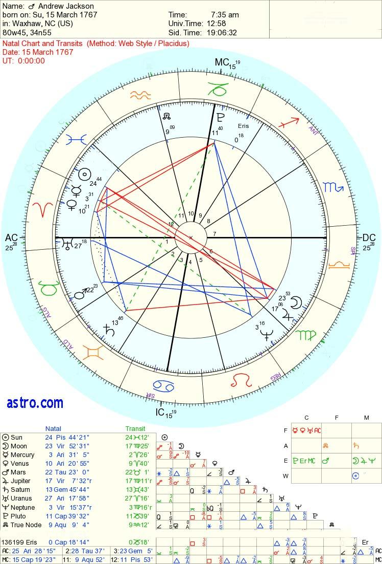 Andrew Jackson a Jupiter archetype