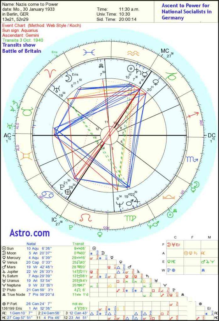 political astrology