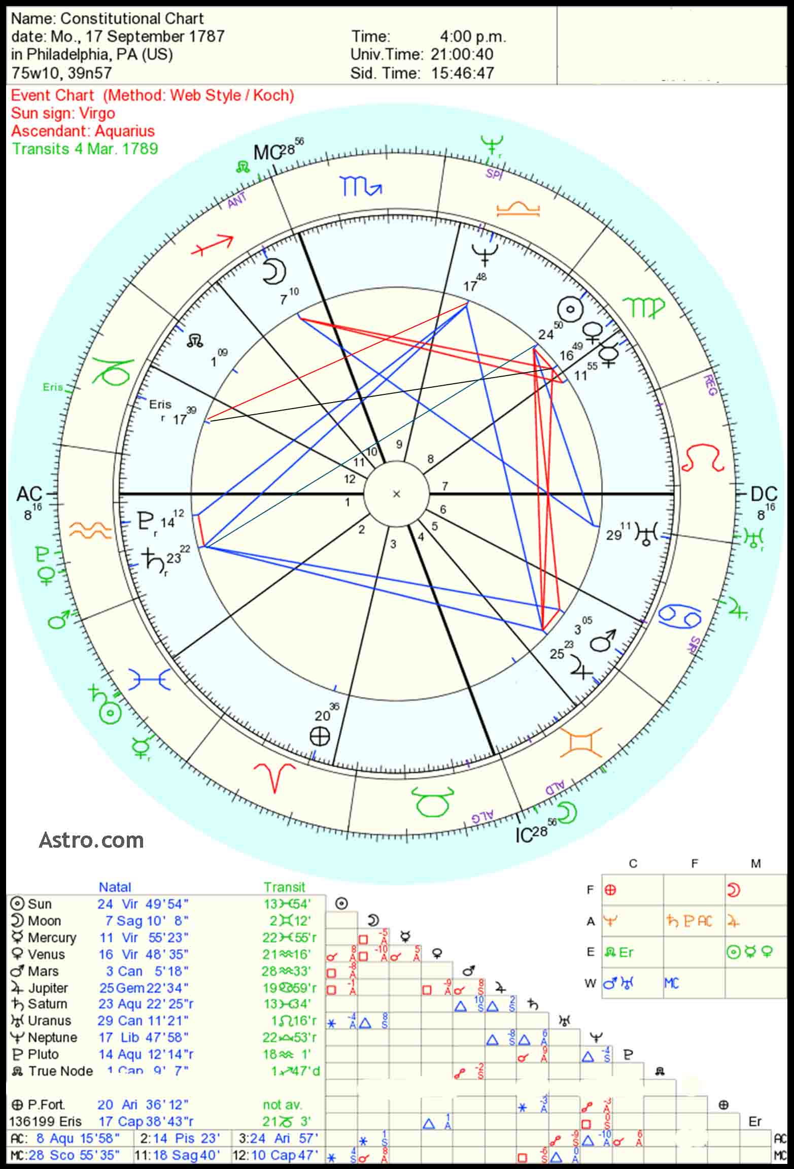 USA Astrology Chart-American Revolution Astrology