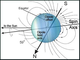 Uranus Change