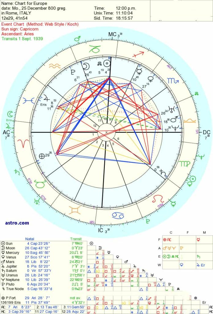 astrlogy of Uranus and Neptune