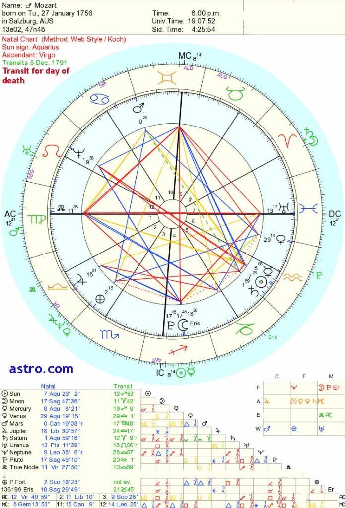 Saturn conjunct Neptune