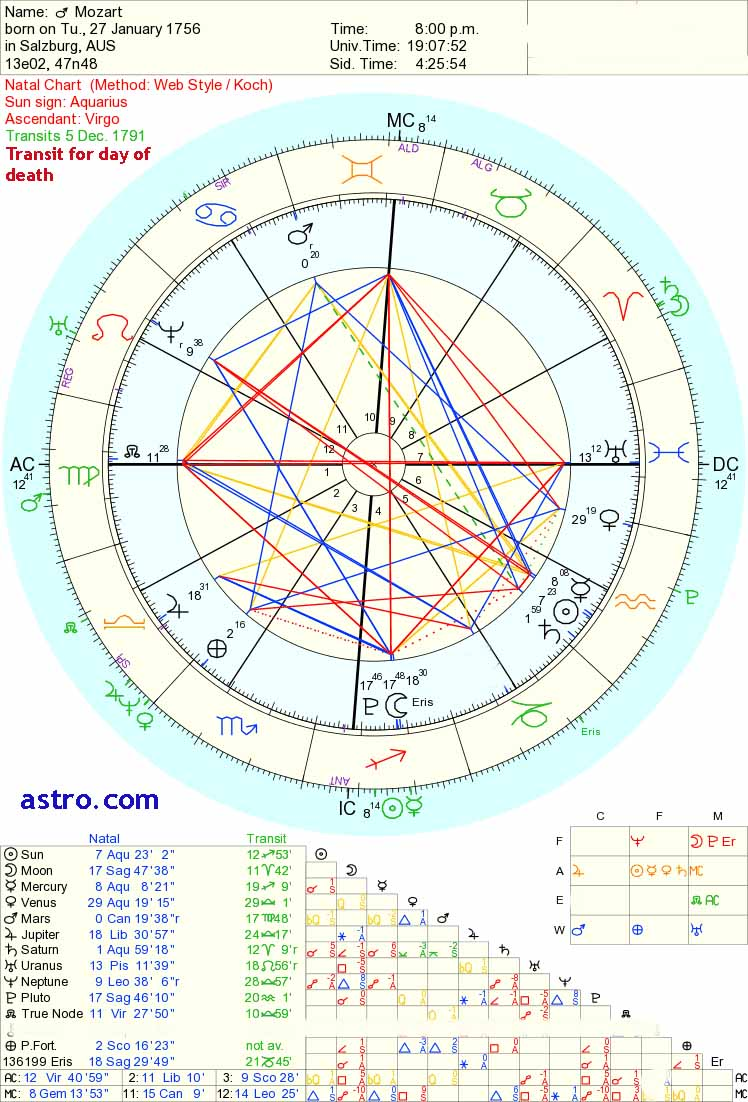 Saturn Conjunct Neptune | Saturn Neptune a 36 Year Cycle