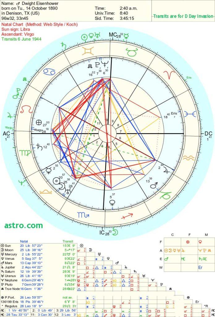 eisenhower horoscope
