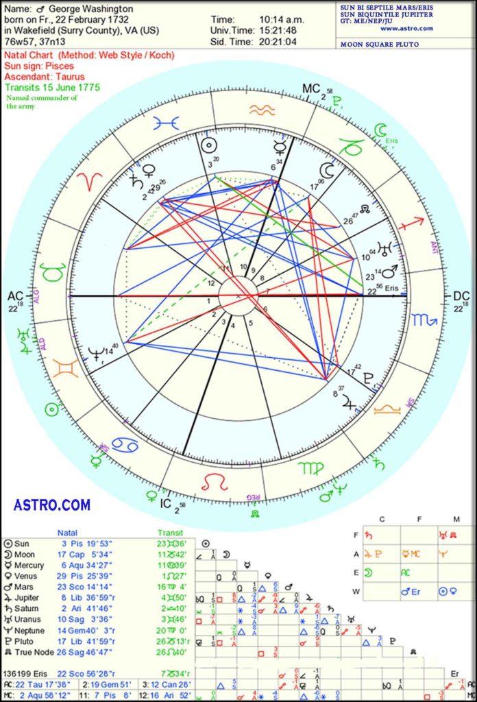 george washington horoscope
