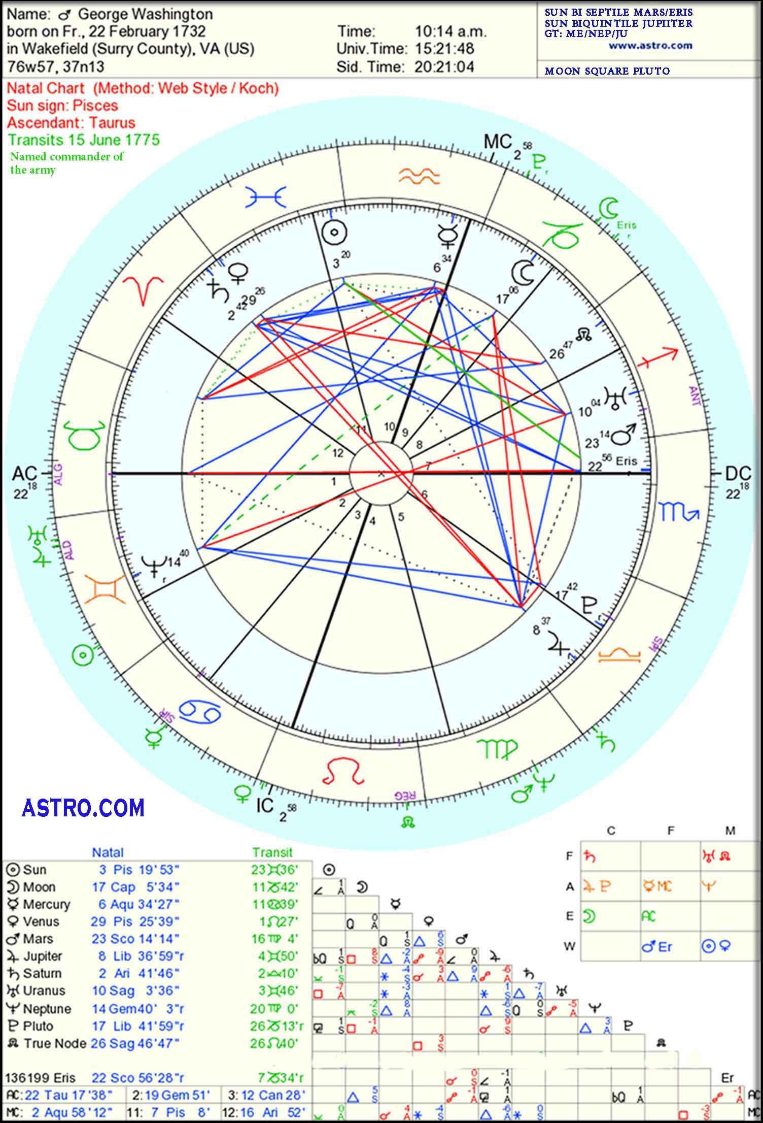 Horoscope of George Washington
